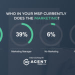 Survey Shows A Lot Of MSP Owners Still Fulfilling Marketing Duties